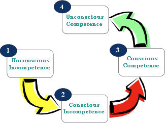 Competence Cycle
